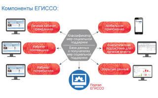 МФЦ планируют подключить к ЕГИССО