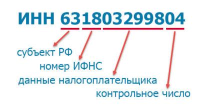 Изображение - Где можно получить инн физическому лицу inn-rashifrovka-400x214
