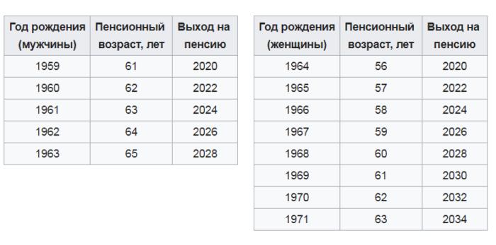 Изображение - Единовременное пособие при рождении ребенка в 2018 году reforma-vozrast-700x347