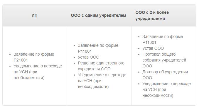 Регистрация ооо пошаговая инструкция с единственным учредителем единый центр регистрации ип спб