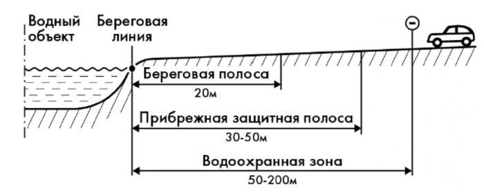 Схема водоохранной зоны
