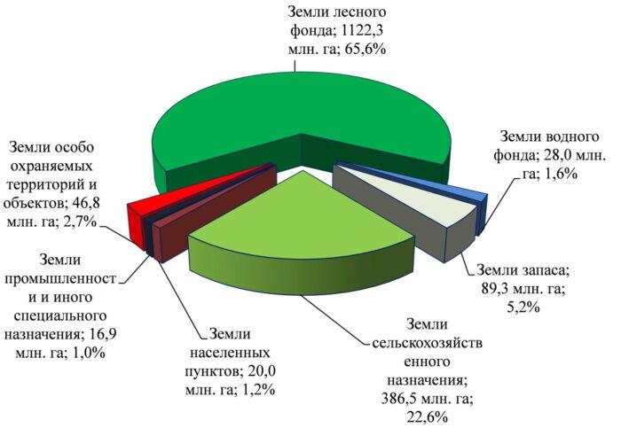 Категории земель - диаграмма
